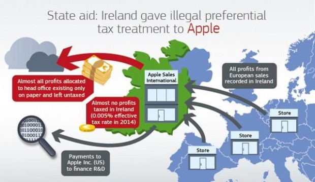 Ireland grants Apple from the point of view of the EU Commission an inadmissible tax savings. (Graphic: EU)